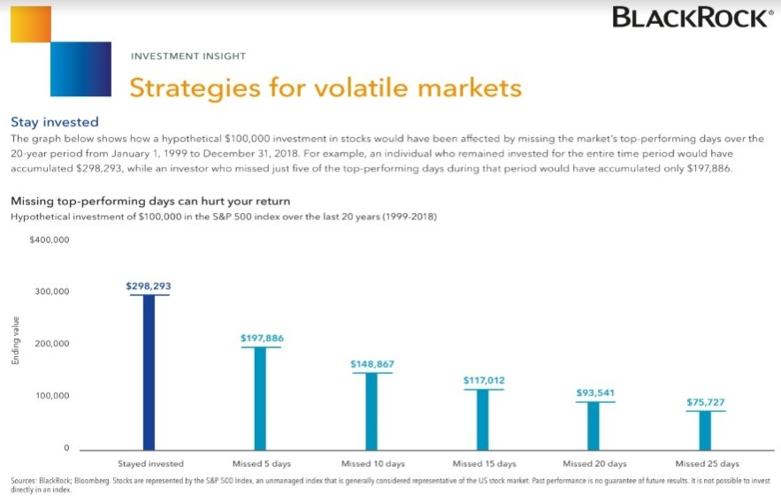 Strategies for volatile markets chart