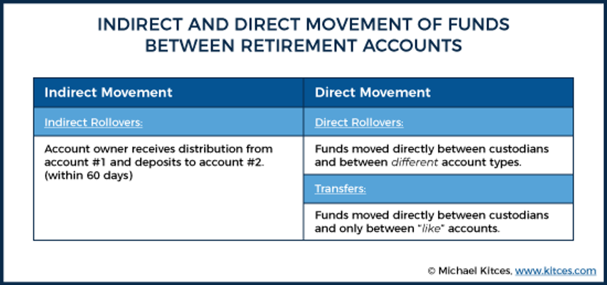 indirect direct movement funds chart